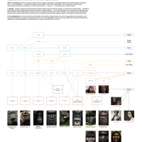 Bigfoot Family Tree