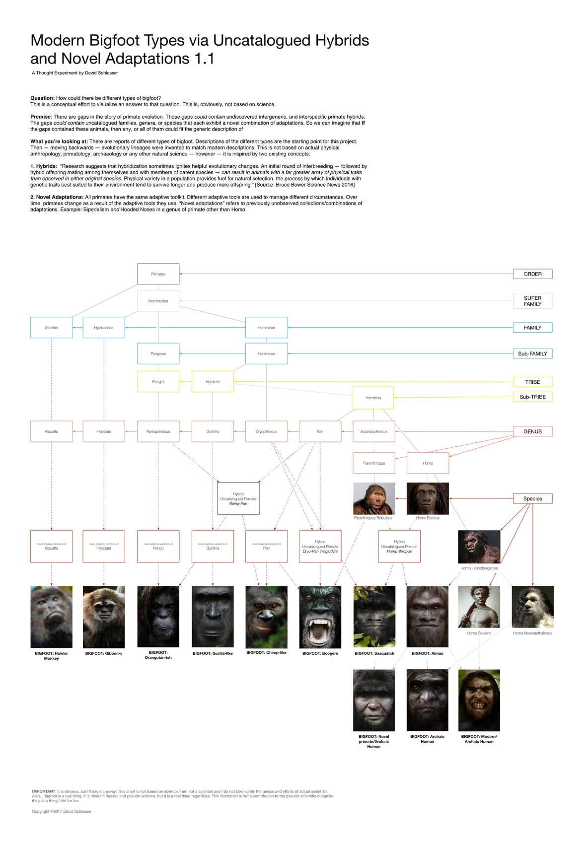 Bigfoot Ancestry